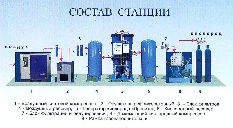 инструкция по наполнению баллонов углекислотой