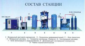 ПроВита Мобильная кислородная станция